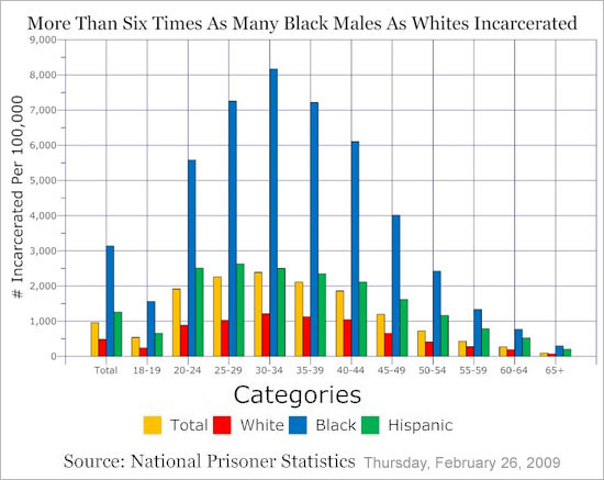 http://kingpolitics.blogspot.com/2009/02/rates-of-incarceration-graphs.html