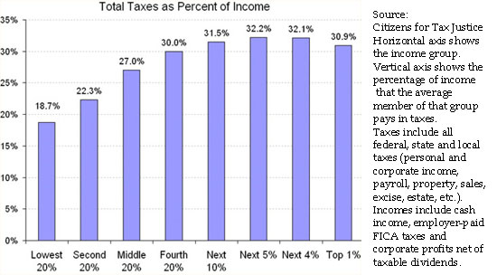 http://economix.blogs.nytimes.com/2009/04/13/just-how-progressive-is-the-tax-system/